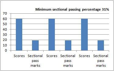 JLPT passing percentage